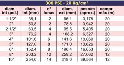 ACAS – Sucção e Descarga de Materiais Abrasivos