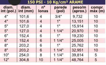 ACD 150 – Mangote de Draga