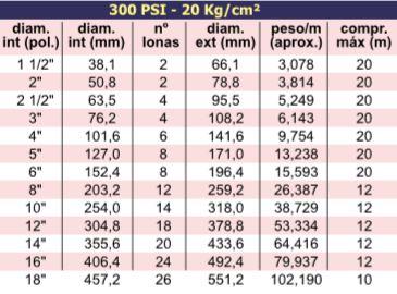 ACPM – Sucção e Descarga de Polpa de Minério